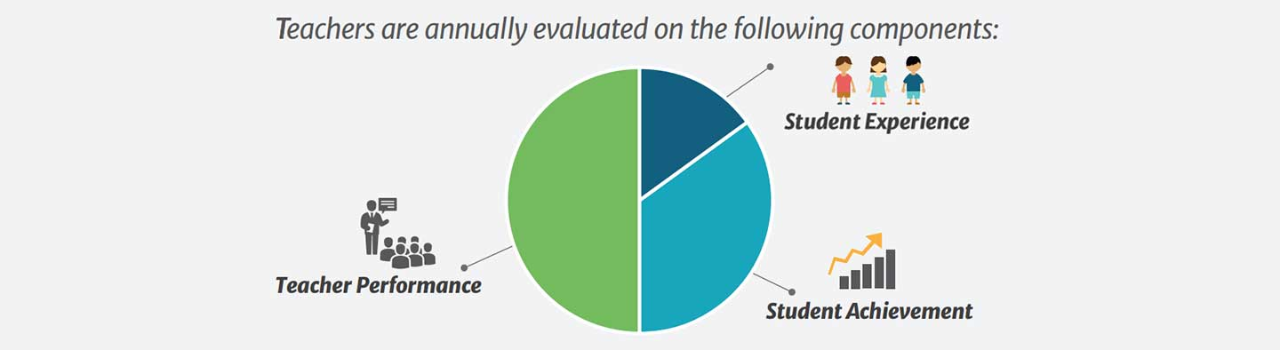 Teachers are annually evaluated on the following criteria.